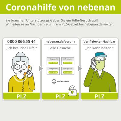 Coronahilfevonnebenan_Prozess_1x1.png